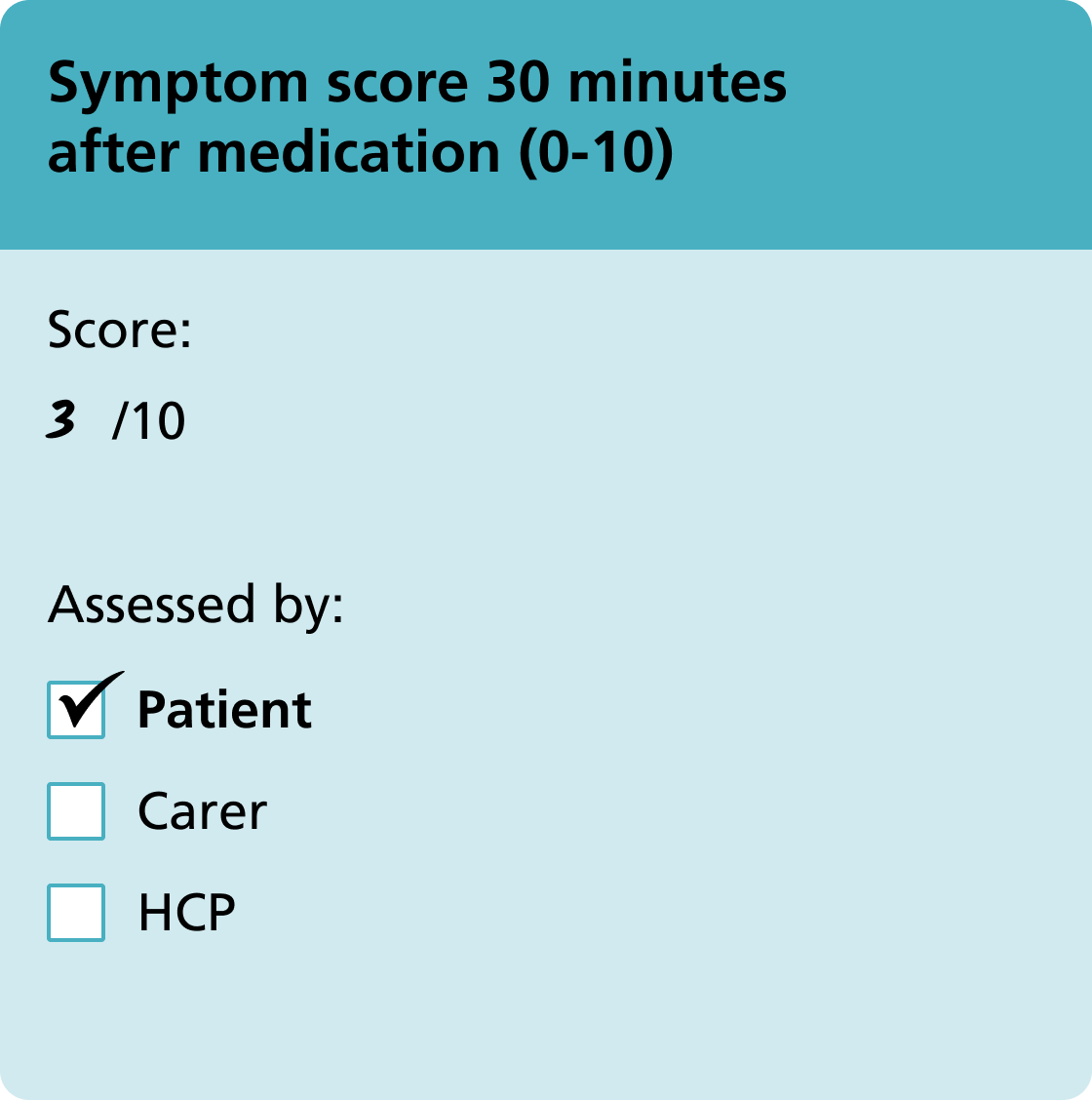 Symptom score 30 minutes after medication (0-10)